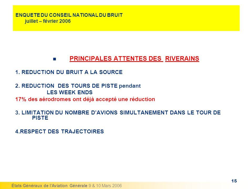 ENQUETE DU CONSEIL NATIONAL DU BRUIT juillet – février 2006