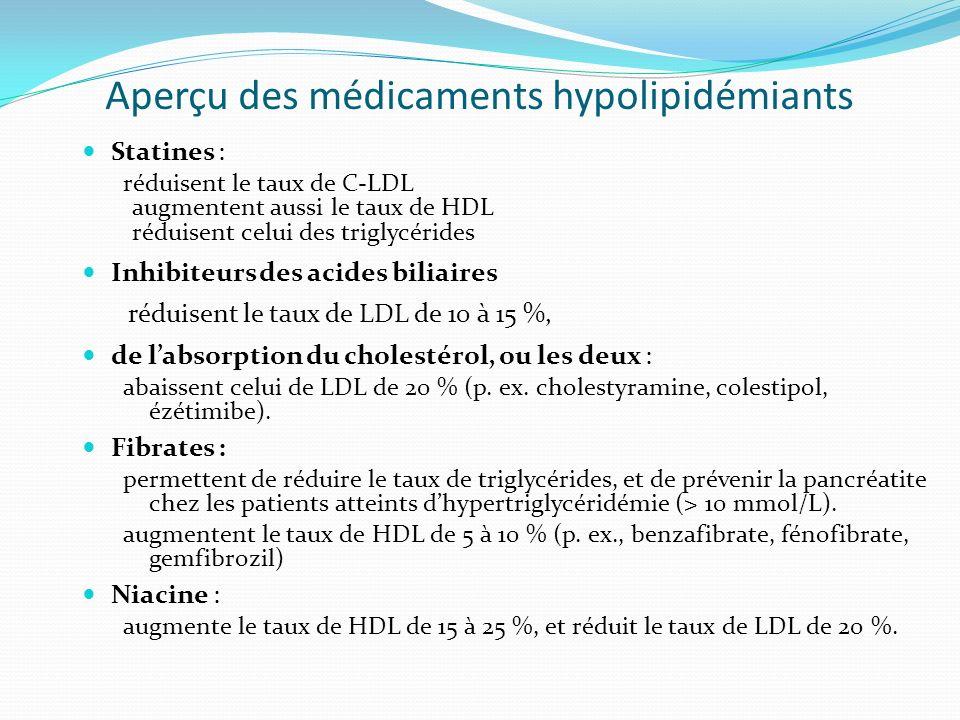 Aperçu des médicaments hypolipidémiants