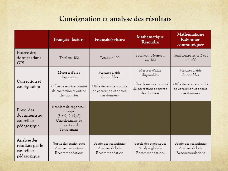 Consignation et analyse des résultats Raisonner-communiquer