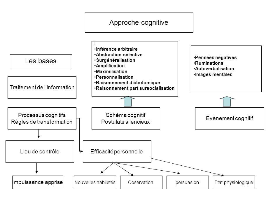 Approche cognitive Les bases Traitement de l'information