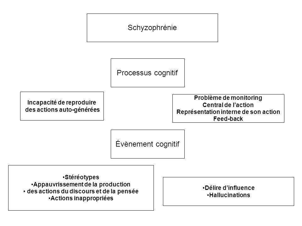 Schyzophrénie Processus cognitif Évènement cognitif