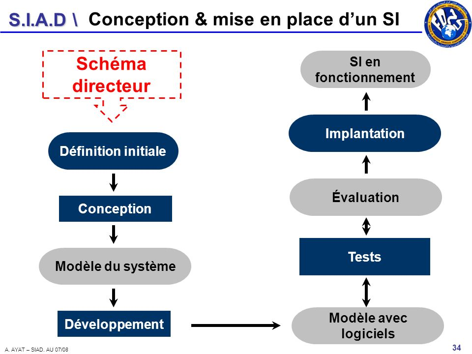 Conception & mise en place d'un SI