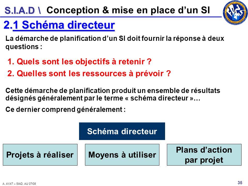 Plans d'action par projet