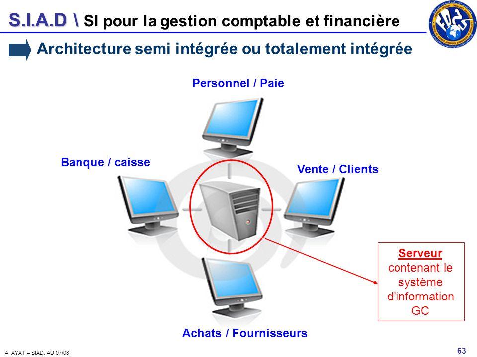 Serveur contenant le système d'information GC