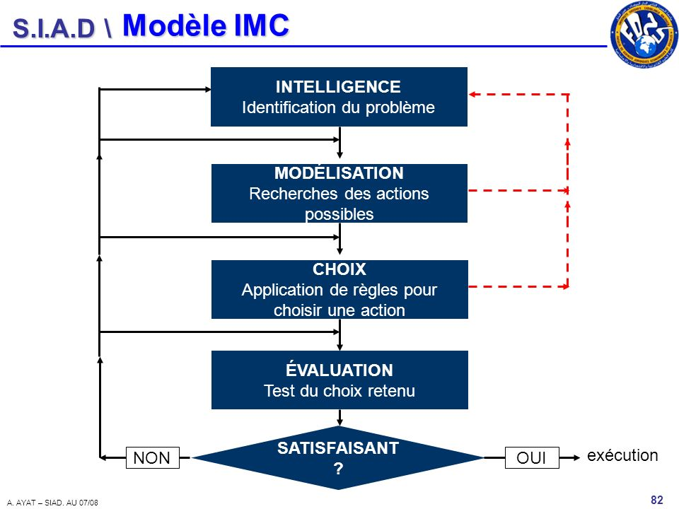 Modèle IMC INTELLIGENCE Identification du problème MODÉLISATION