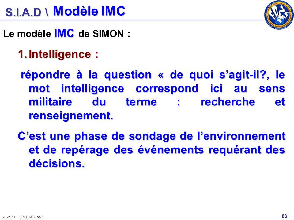 Modèle IMC Intelligence :