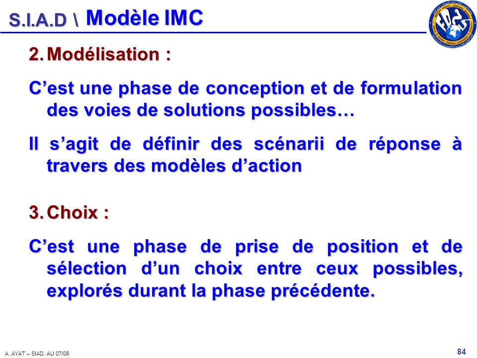 Modèle IMC Modélisation :