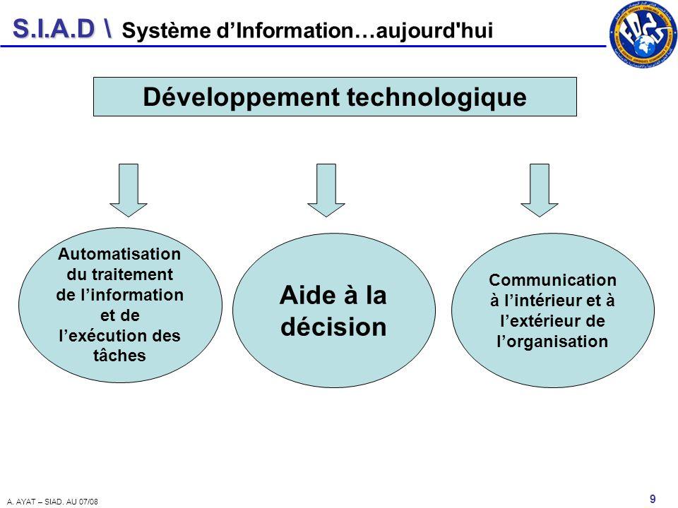 Développement technologique Aide à la décision
