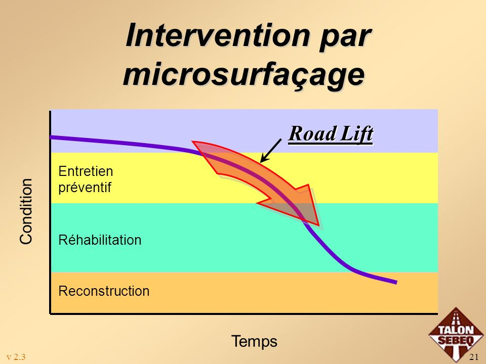 Intervention par microsurfaçage