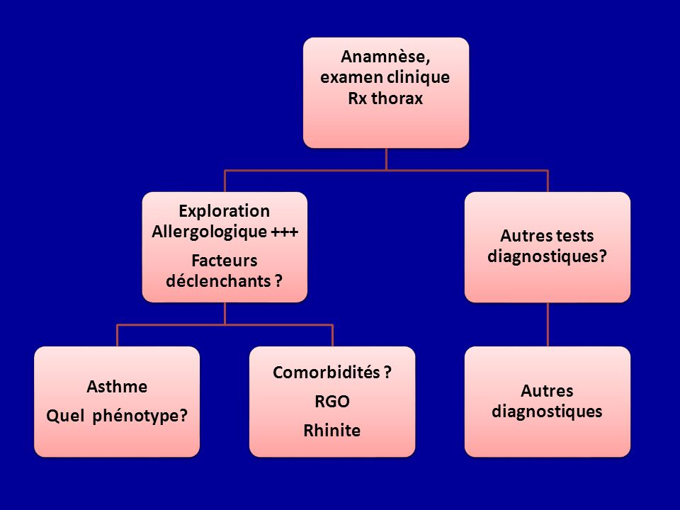 Anamnèse, examen clinique Rx thorax Exploration Allergologique +++