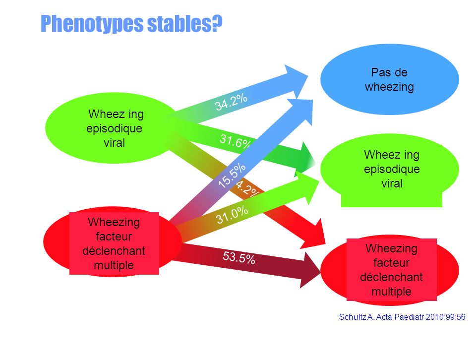 Phenotypes stables Pas de wheezing 34.2% Wheez ing episodique viral