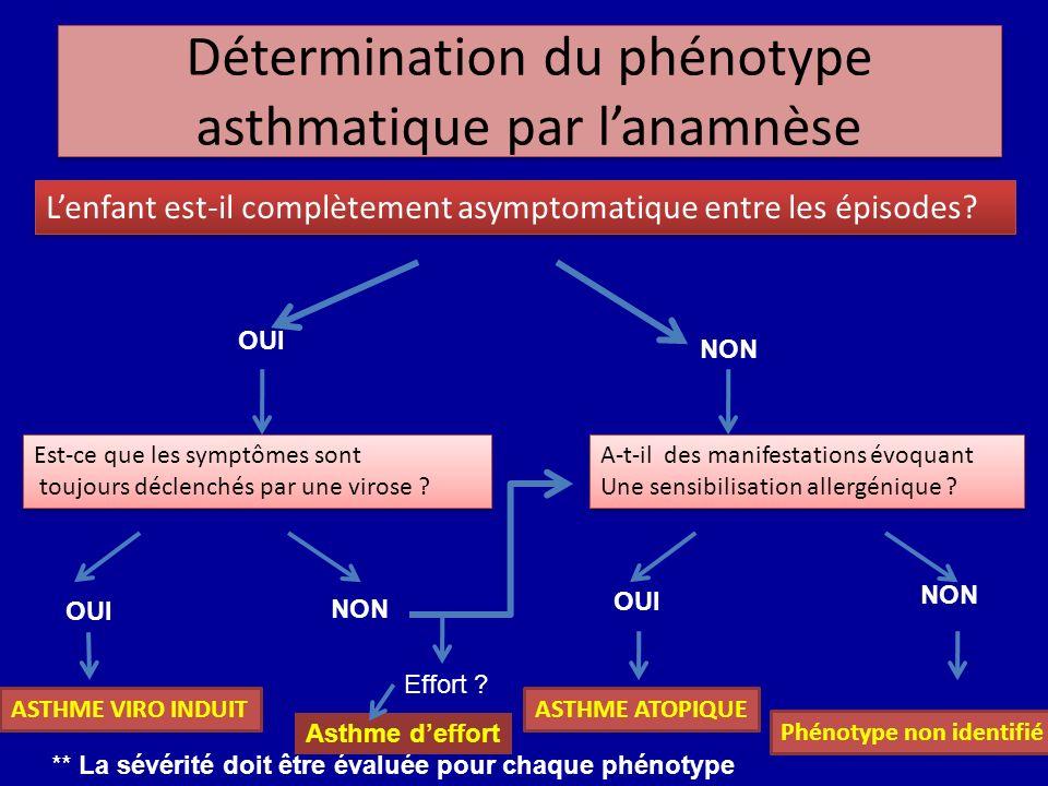 Détermination du phénotype asthmatique par l'anamnèse