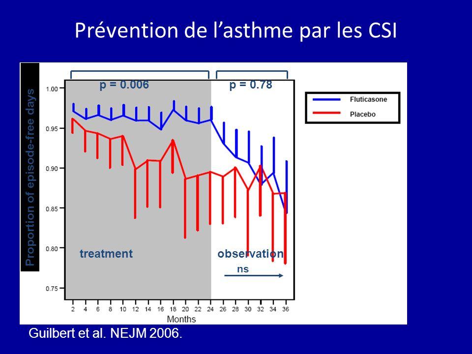 Prévention de l'asthme par les CSI