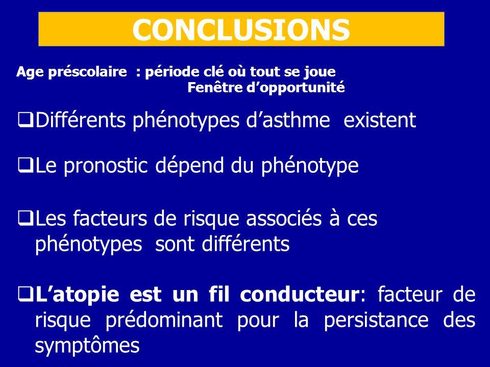 CONCLUSIONS Différents phénotypes d'asthme existent