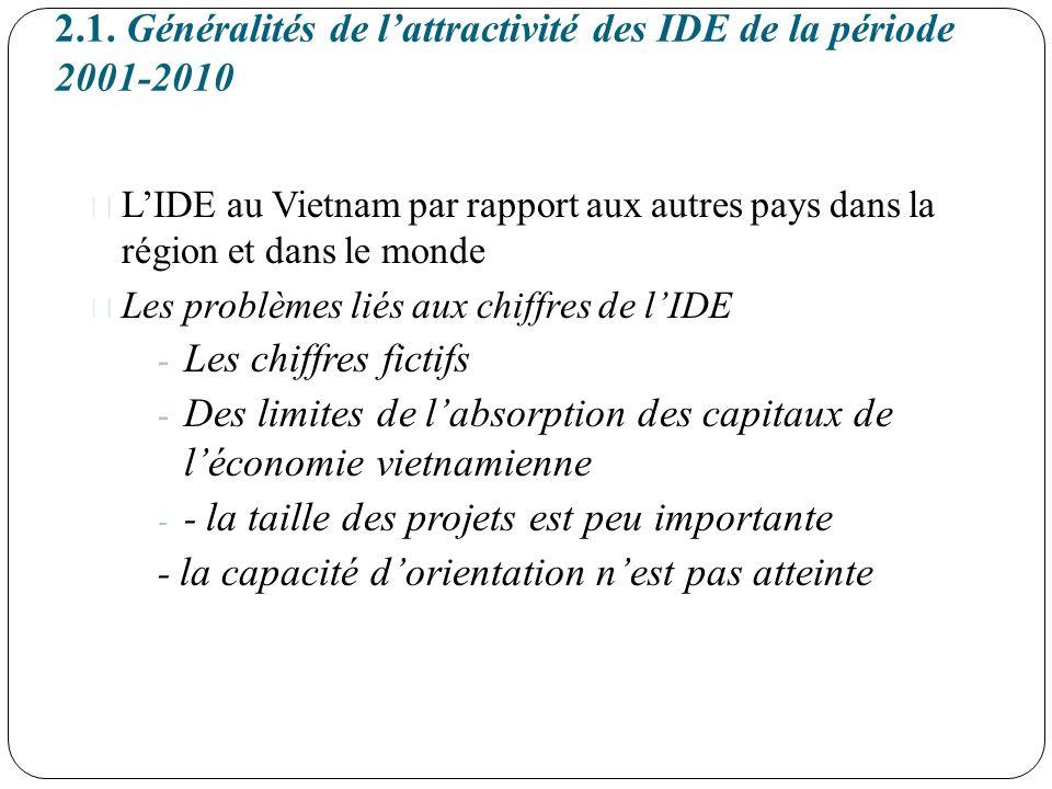 2.1. Généralités de l'attractivité des IDE de la période 2001-2010