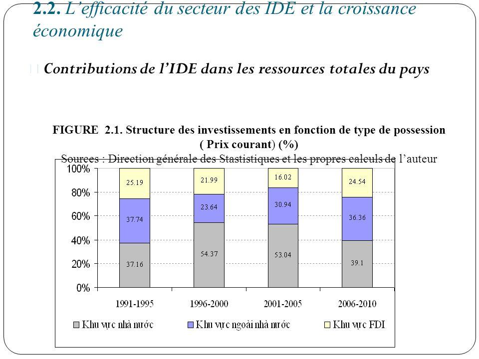 2.2. L'efficacité du secteur des IDE et la croissance économique