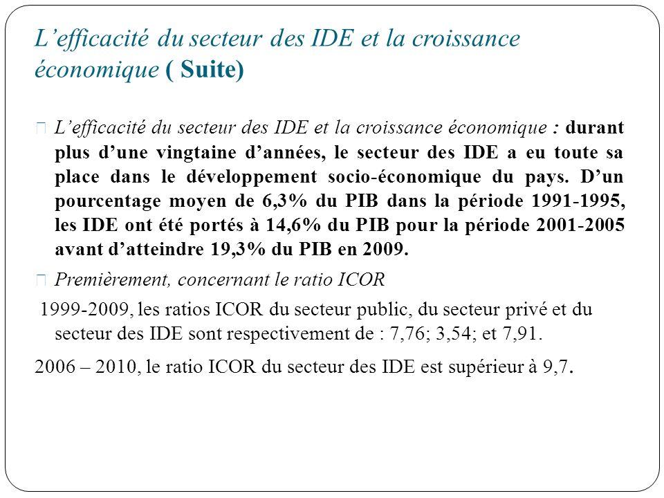 L'efficacité du secteur des IDE et la croissance économique ( Suite)