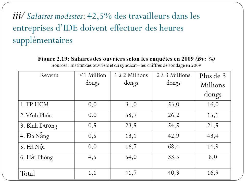 Figure 2.19: Salaires des ouvriers selon les enquêtes en 2009 (Đv: %)