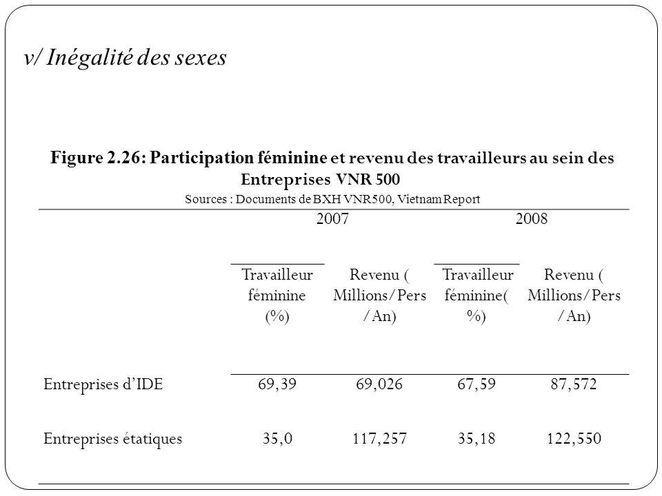 v/ Inégalité des sexes Figure 2.26: Participation féminine et revenu des travailleurs au sein des Entreprises VNR 500.