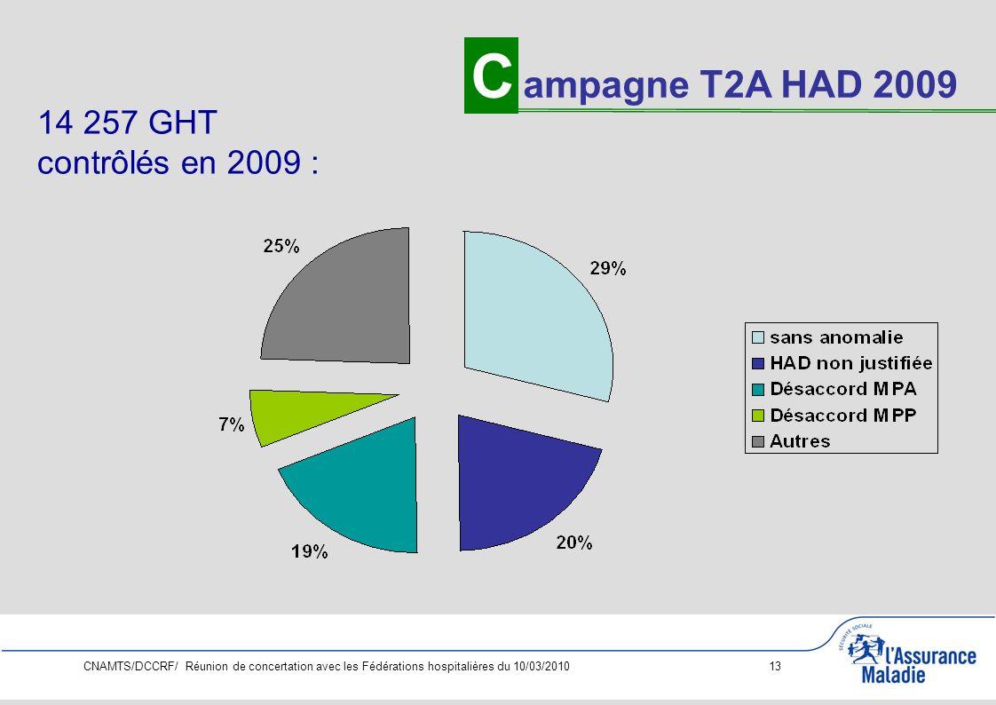 C ampagne T2A HAD 2009 14 257 GHT contrôlés en 2009 :