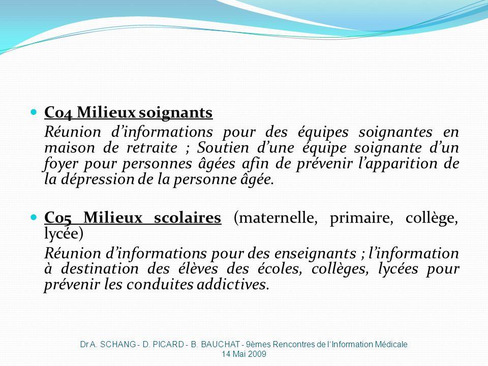 C05 Milieux scolaires (maternelle, primaire, collège, lycée)