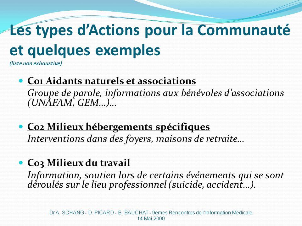 Les types d'Actions pour la Communauté et quelques exemples (liste non exhaustive)