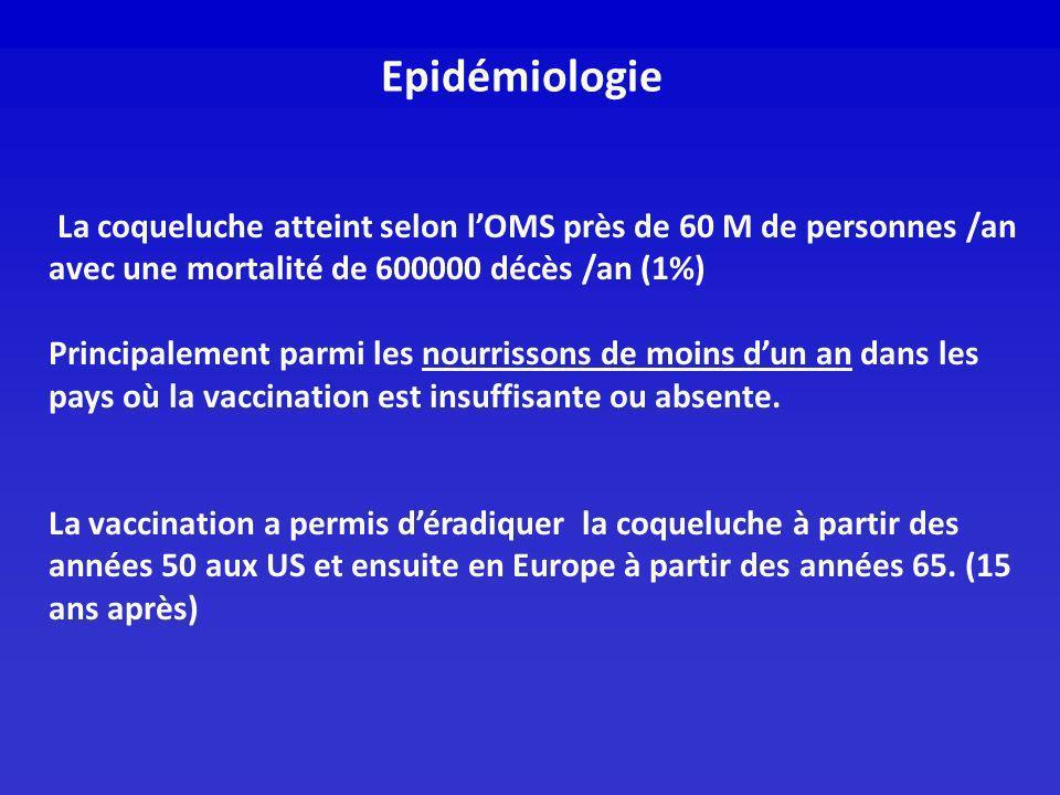 Epidémiologie La coqueluche atteint selon l'OMS près de 60 M de personnes /an avec une mortalité de 600000 décès /an (1%)