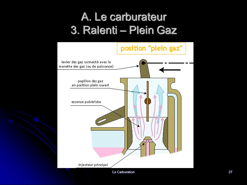 A. Le carburateur 3. Ralenti – Plein Gaz