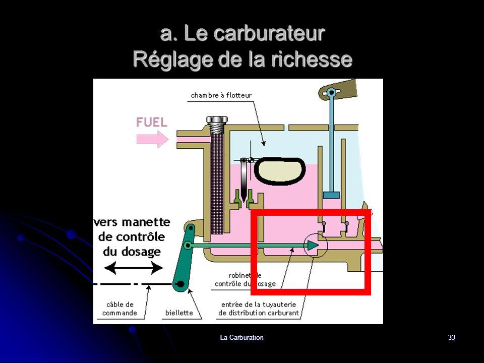 a. Le carburateur Réglage de la richesse