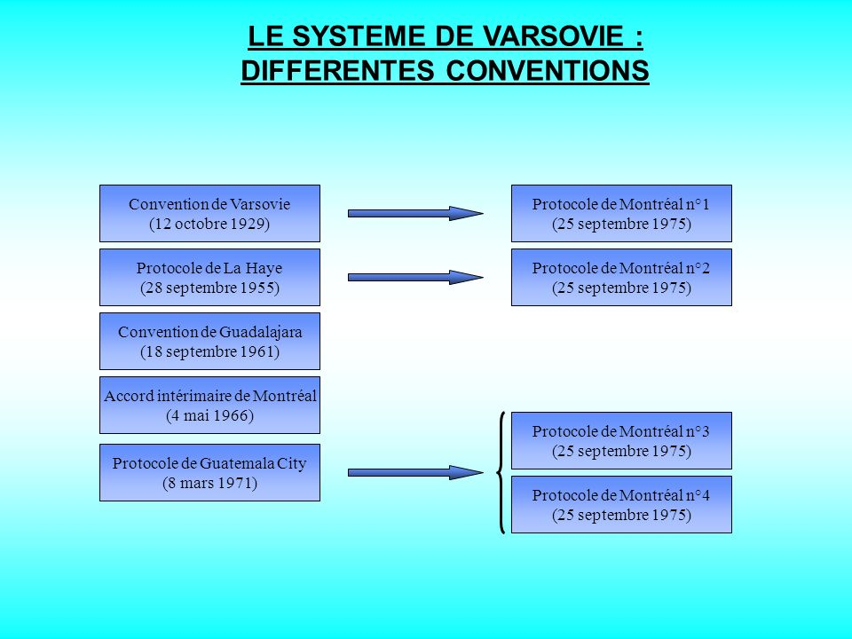 LE SYSTEME DE VARSOVIE : DIFFERENTES CONVENTIONS