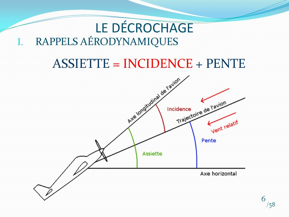 LE DÉCROCHAGE RAPPELS AÉRODYNAMIQUES ASSIETTE = INCIDENCE + PENTE /58