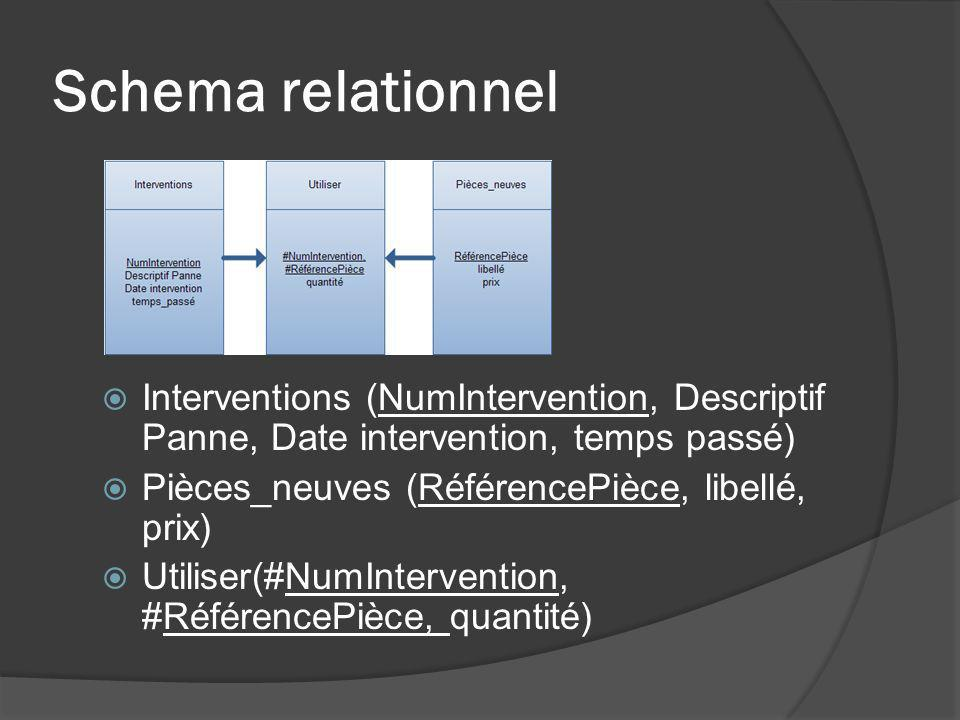 Schema relationnel Interventions (NumIntervention, Descriptif Panne, Date intervention, temps passé)