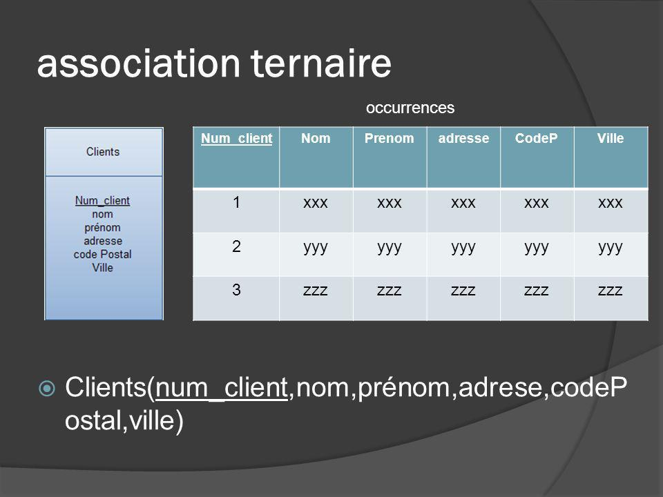 association ternaire occurrences. Num_client. Nom. Prenom. adresse. CodeP. Ville. 1. xxx. 2.