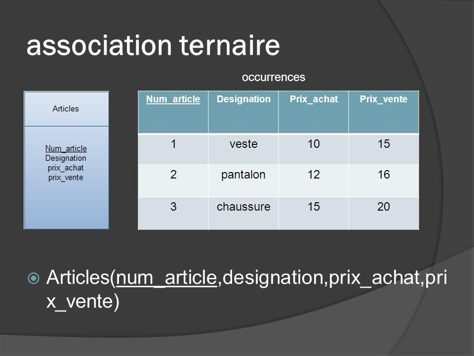 association ternaire occurrences. Num_article. Designation. Prix_achat. Prix_vente. 1. veste.