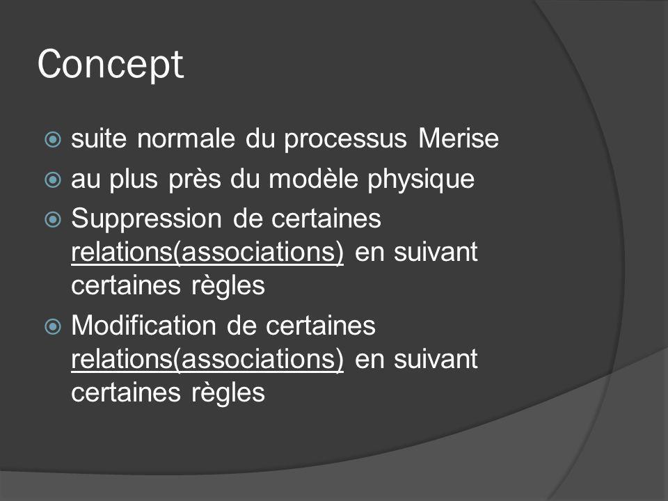 Concept suite normale du processus Merise