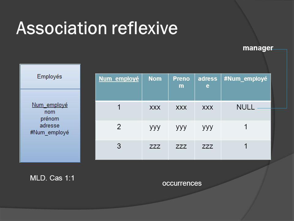 Association reflexive