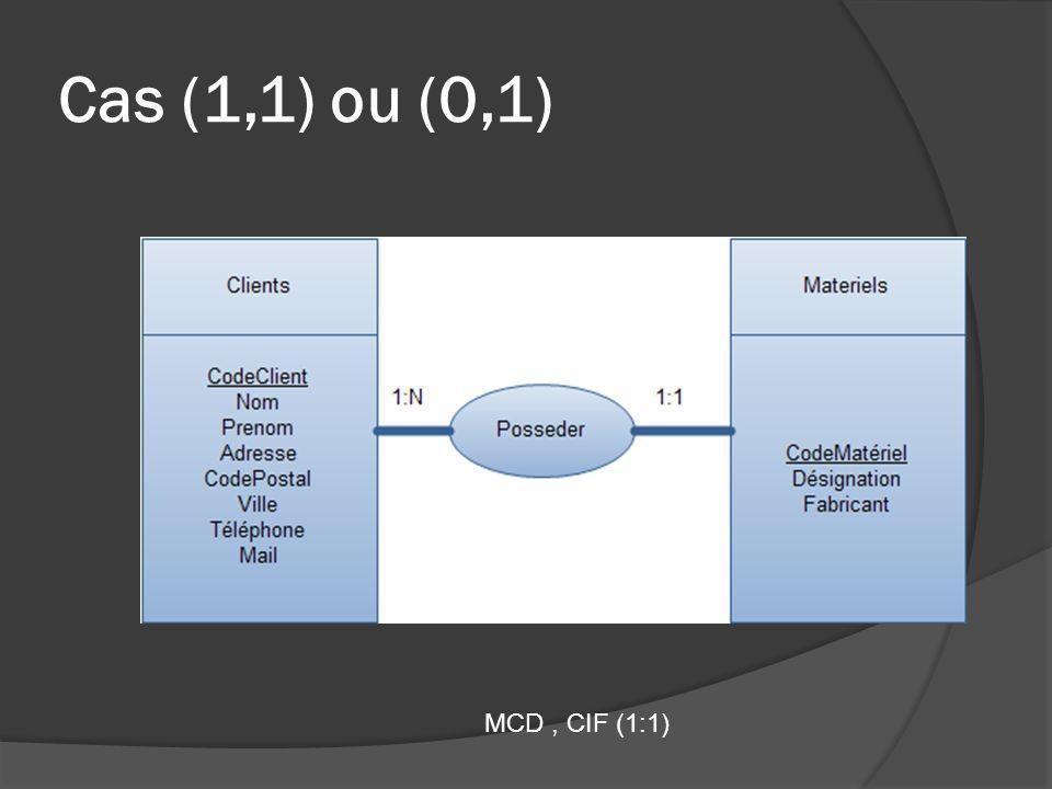 Cas (1,1) ou (0,1) MCD , CIF (1:1)