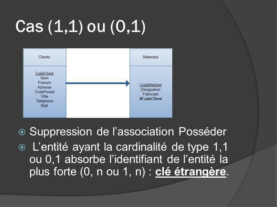 Cas (1,1) ou (0,1) Suppression de l'association Posséder
