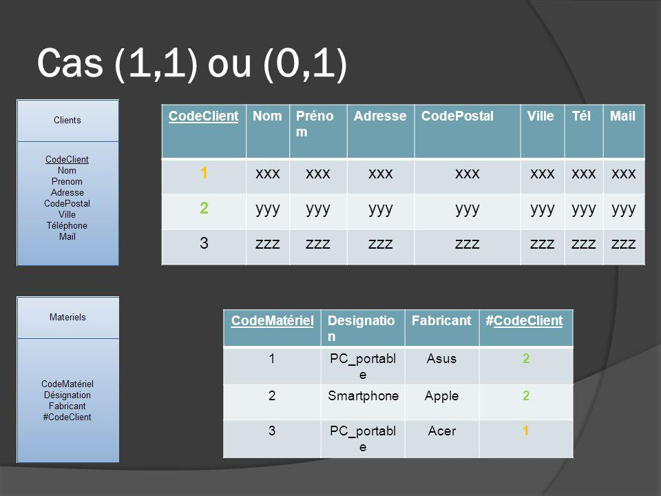 Cas (1,1) ou (0,1) 1 xxx 2 yyy 3 zzz CodeClient Nom Prénom Adresse