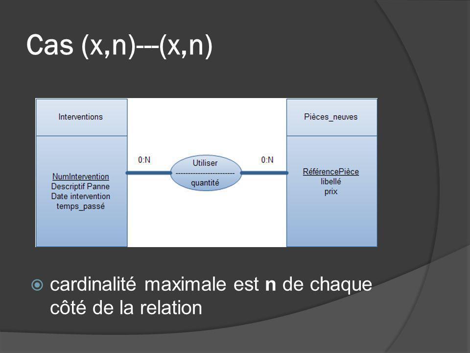Cas (x,n)---(x,n) cardinalité maximale est n de chaque côté de la relation