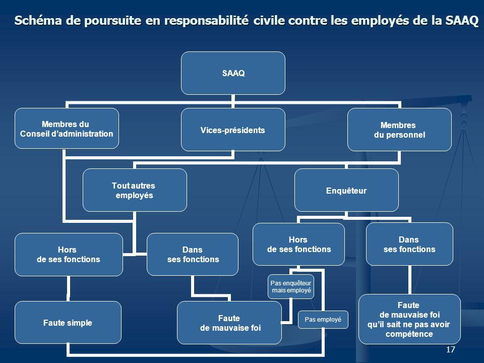 Schéma de poursuite en responsabilité civile contre les employés de la SAAQ