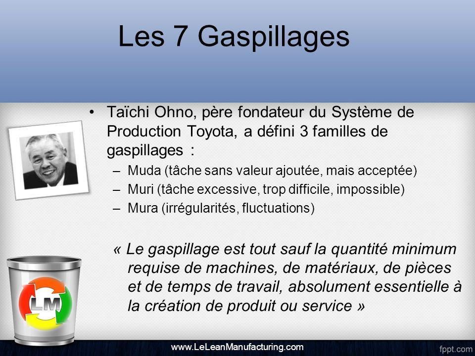 Les 7 Gaspillages Taïchi Ohno, père fondateur du Système de Production Toyota, a défini 3 familles de gaspillages :