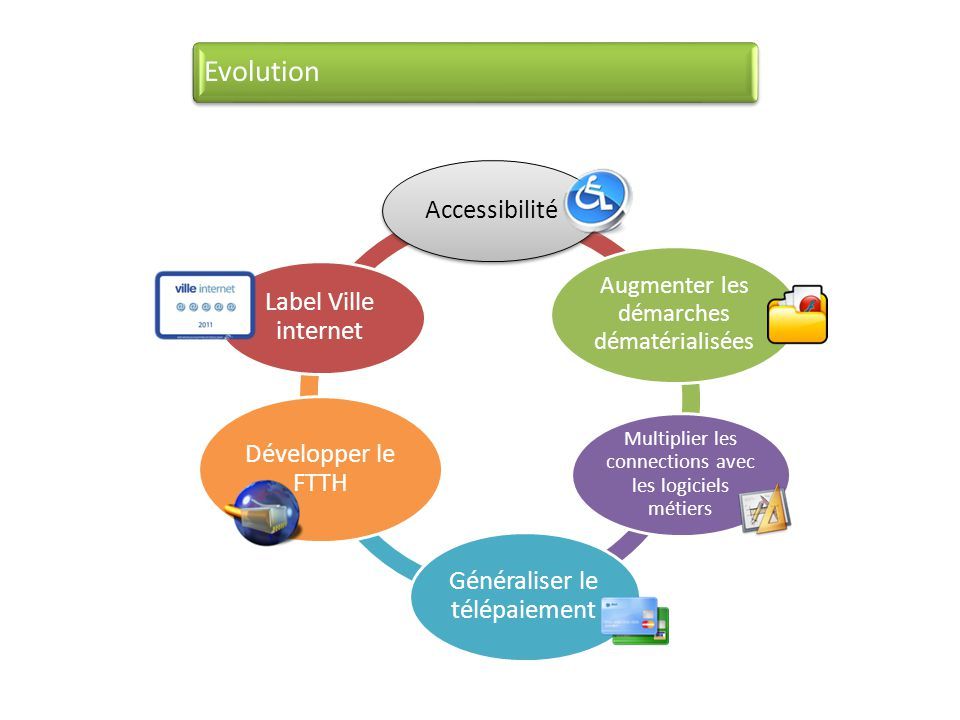 Evolution Accessibilité Label Ville internet Développer le FTTH