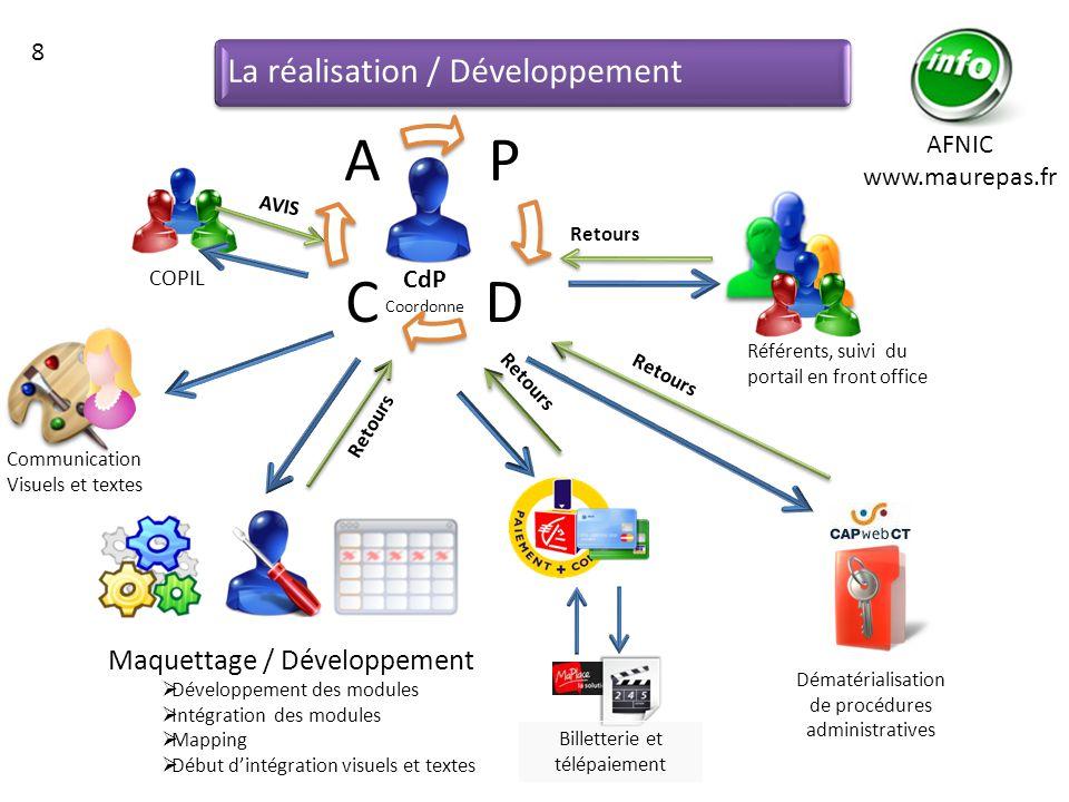P D C A La réalisation / Développement Maquettage / Développement 8