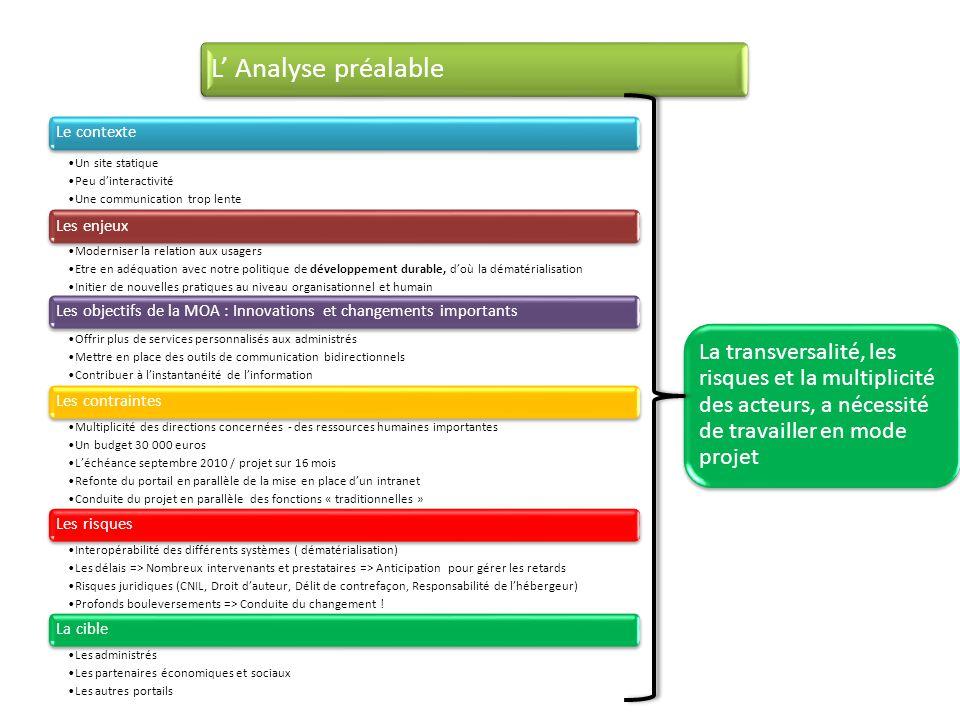 L' Analyse préalable Le contexte. Un site statique. Peu d'interactivité. Une communication trop lente.
