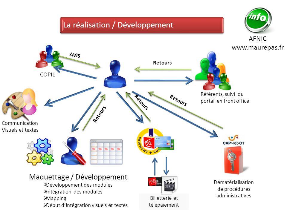 La réalisation / Développement