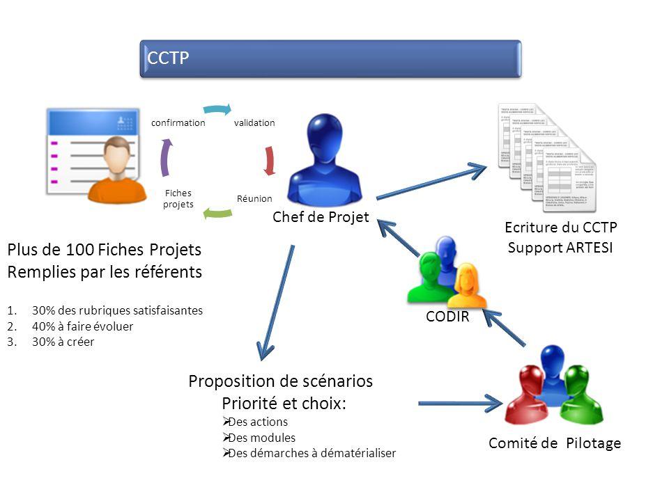 CCTP Plus de 100 Fiches Projets Remplies par les référents