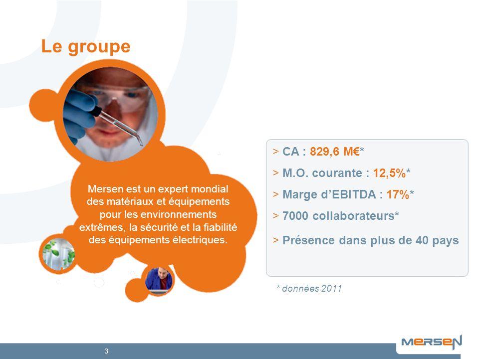 Le groupe CA : 829,6 M€* M.O. courante : 12,5%* Marge d'EBITDA : 17%*