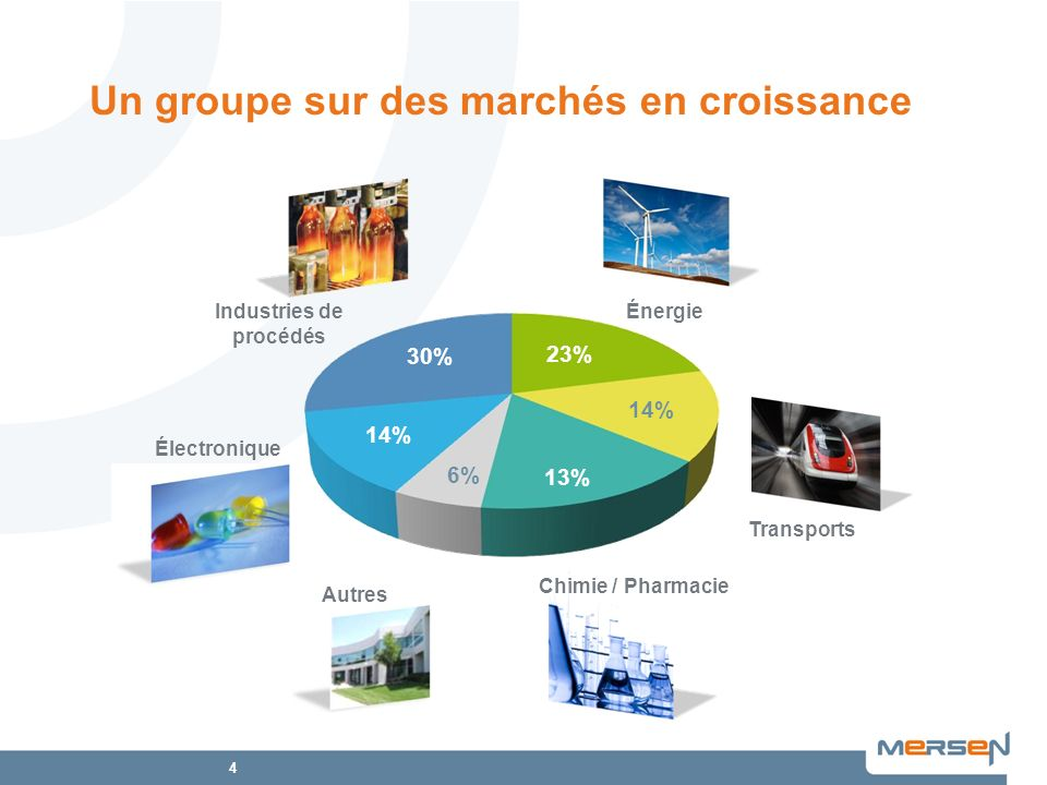 Un groupe sur des marchés en croissance
