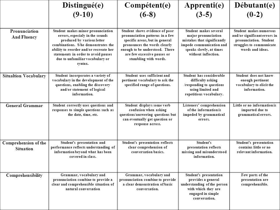 Distingué(e) (9-10) Compétent(e) (6-8) Apprenti(e) (3-5) Débutant(e)